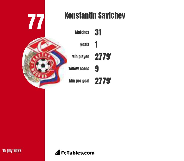 Konstantin Savichev infographic