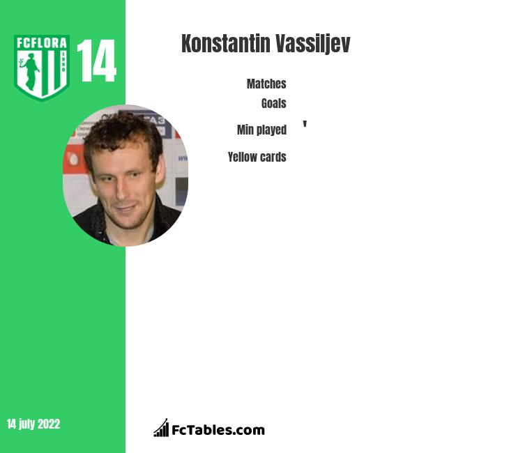 Konstantin Vassiljev infographic
