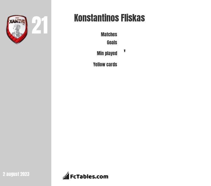 Konstantinos Fliskas infographic