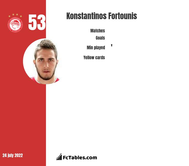 Konstantinos Fortounis infographic statistics for Olympiacos