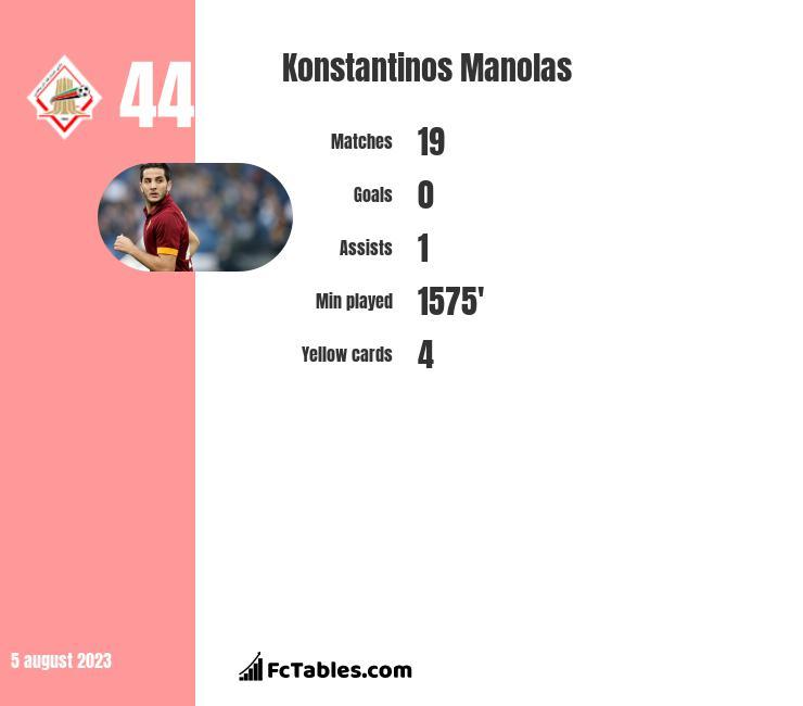 Konstantinos Manolas infographic