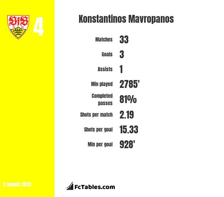 Konstantinos Mavropanos infographic