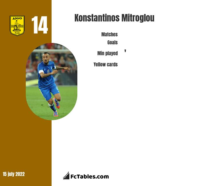 Konstantinos Mitroglou infographic