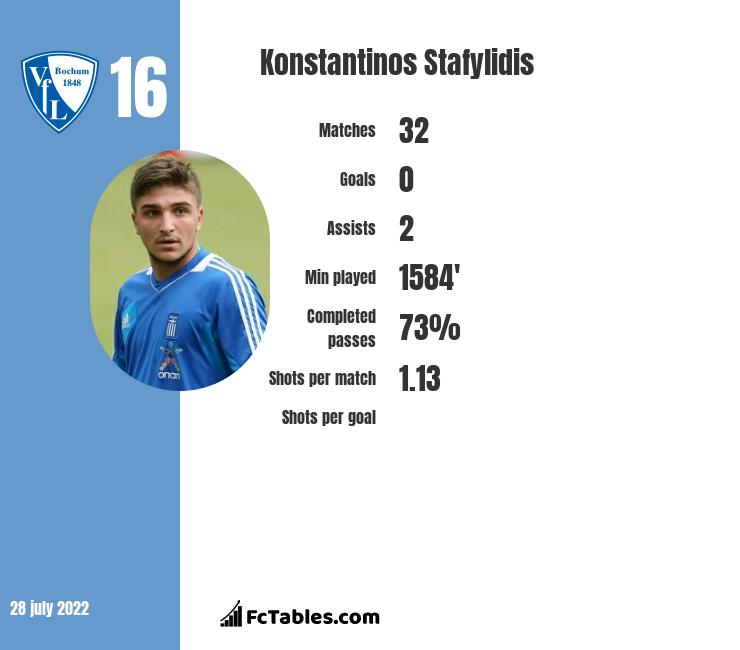 Konstantinos Stafylidis infographic statistics for Stoke