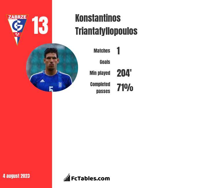 Konstantinos Triantafyllopoulos infographic