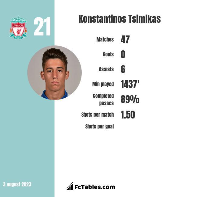 Konstantinos Tsimikas infographic
