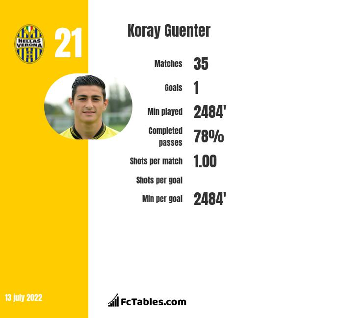 Koray Guenter infographic