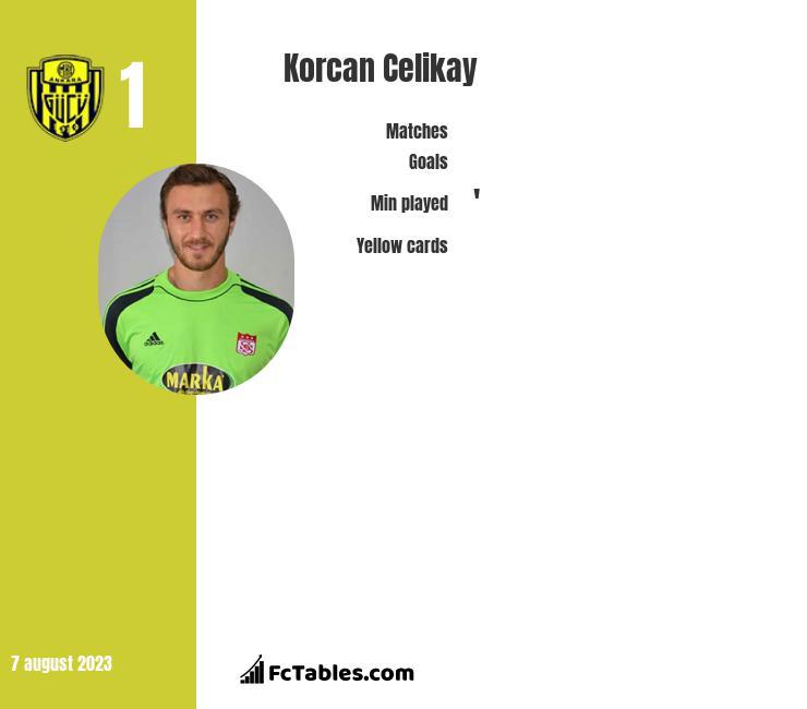 Korcan Celikay infographic
