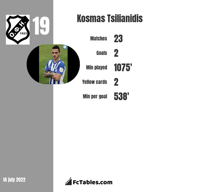 Kosmas Tsilianidis infographic