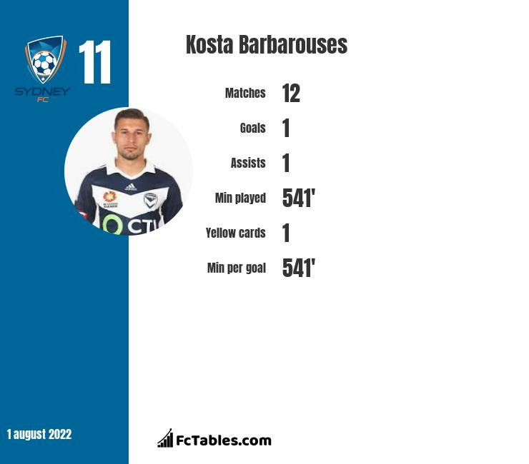 Kosta Barbarouses infographic statistics for Sydney FC