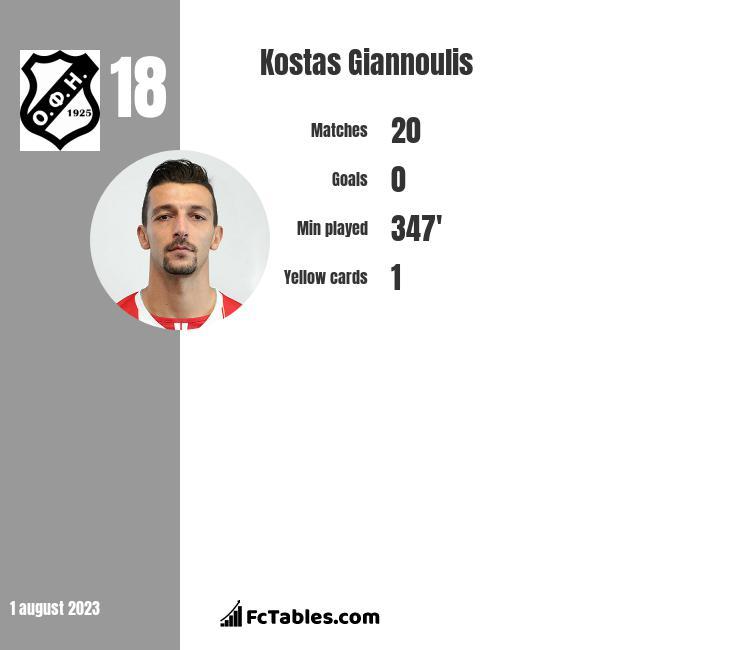Kostas Giannoulis infographic