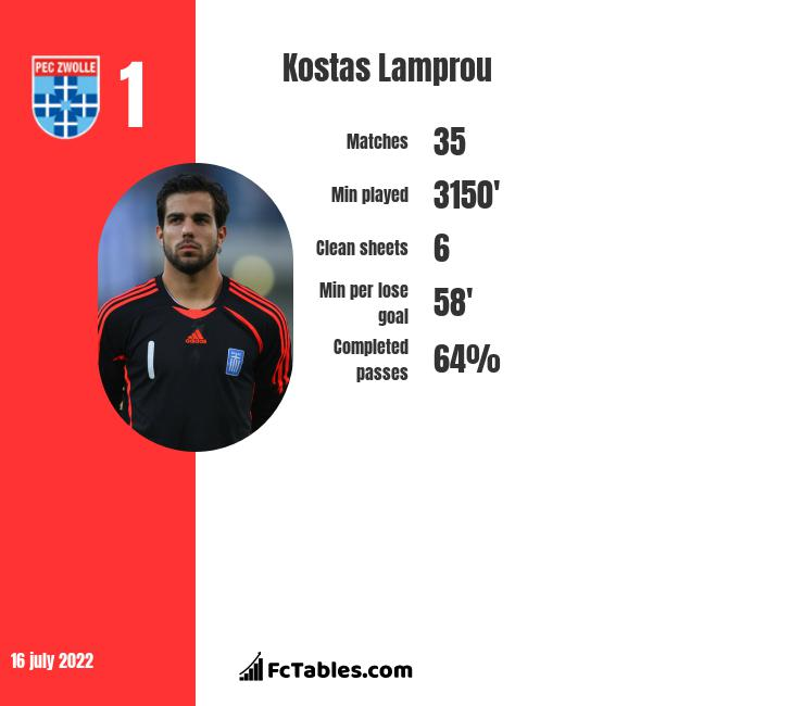 Kostas Lamprou infographic