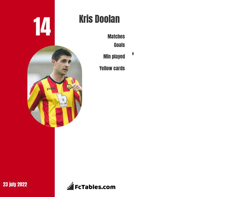 Kris Doolan infographic statistics for Greenock Morton