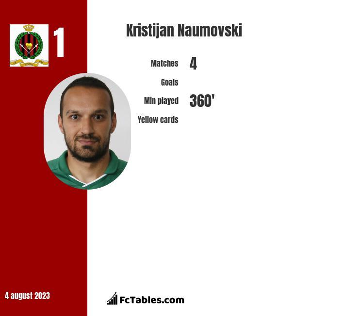 Kristijan Naumovski infographic