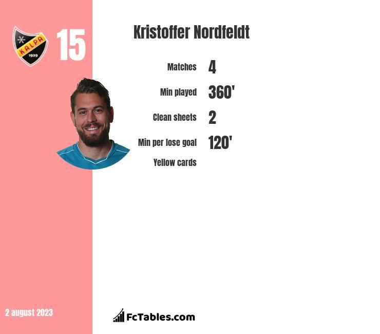 Kristoffer Nordfeldt infographic