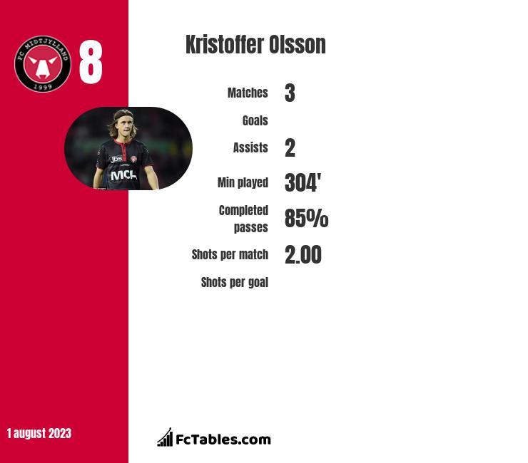 Kristoffer Olsson infographic