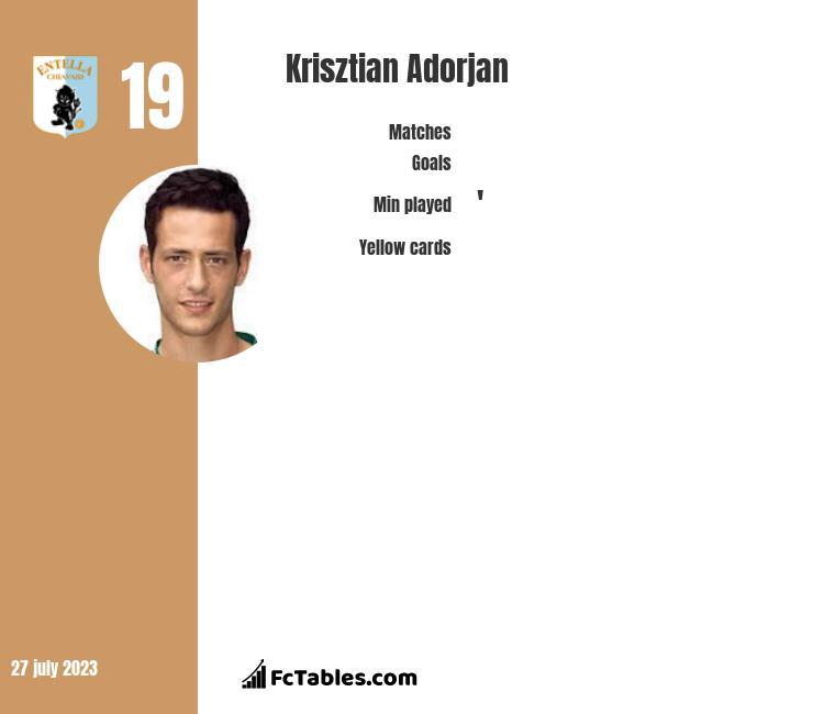 Krisztian Adorjan infographic