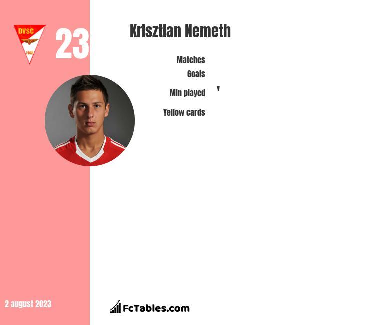 Krisztian Nemeth infographic