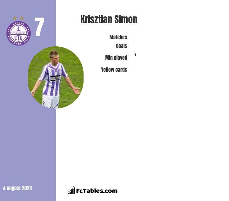 Krisztian Simon infographic