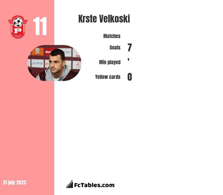 Krste Velkoski infographic