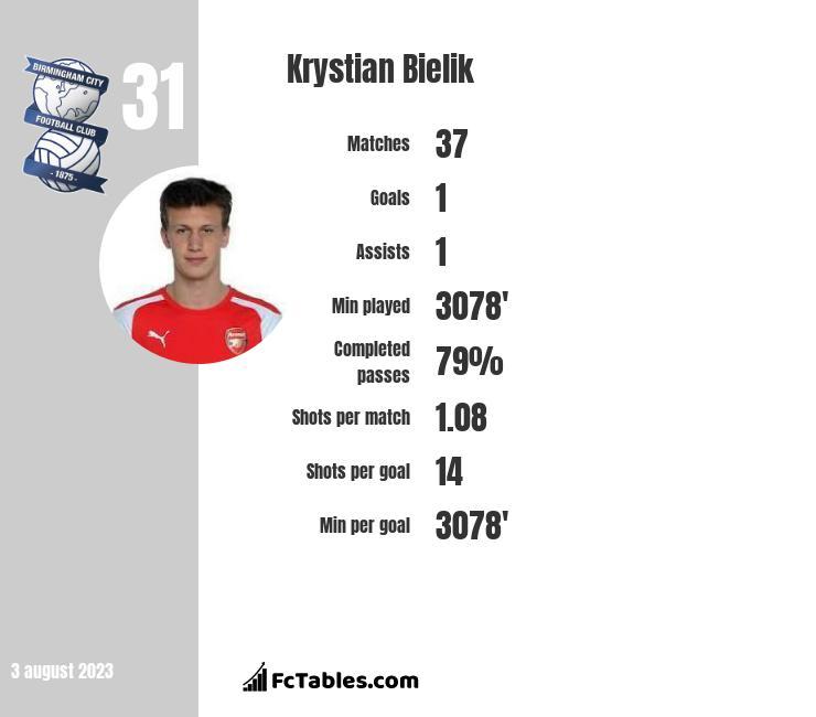 Krystian Bielik infographic