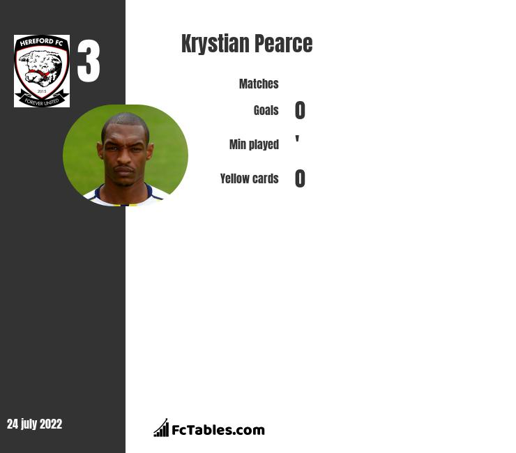 Krystian Pearce infographic