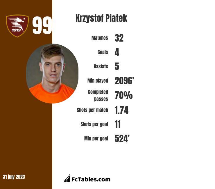 Krzystof Piatek infographic