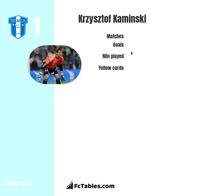 Krzysztof Kaminski infographic