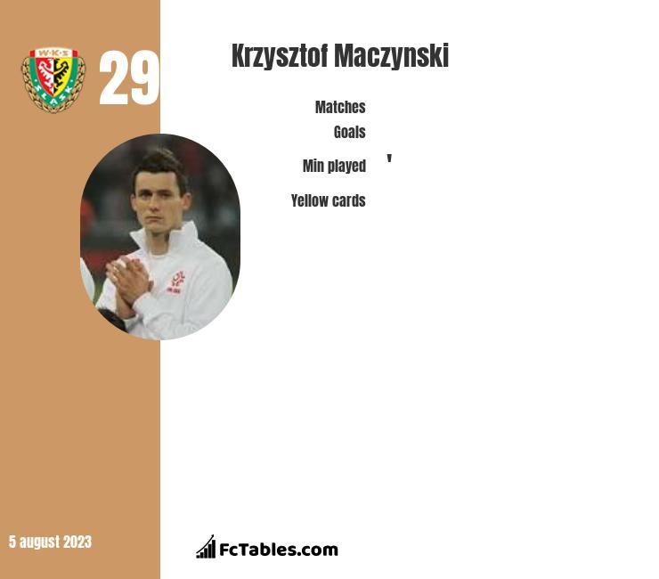 Krzysztof Mączyński infographic