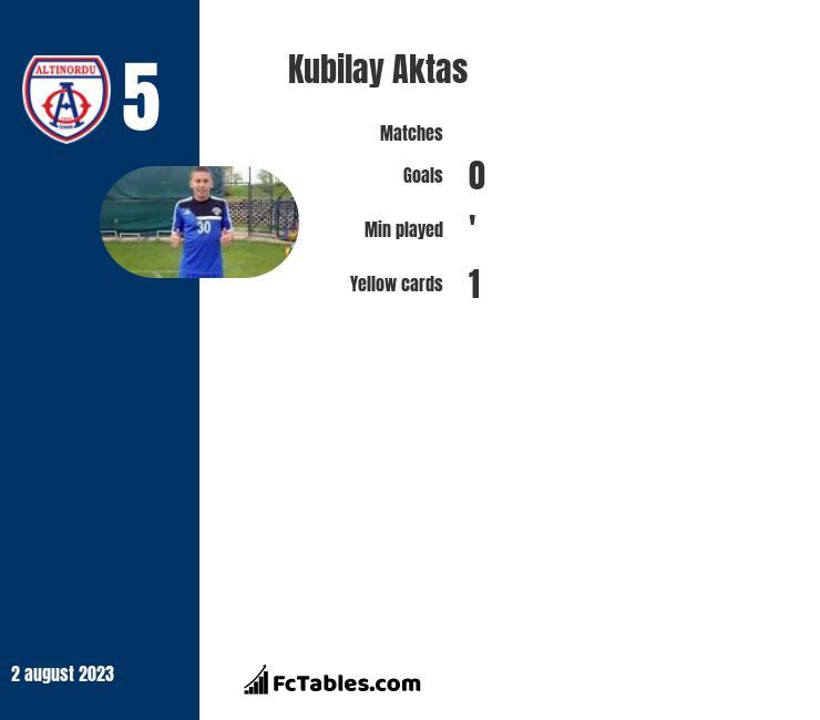 Kubilay Aktas infographic