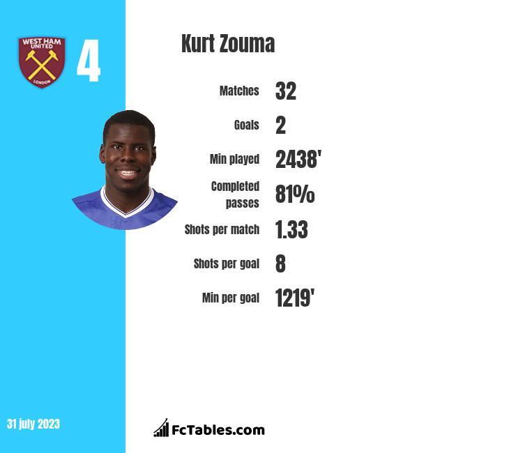 Kurt Zouma infographic