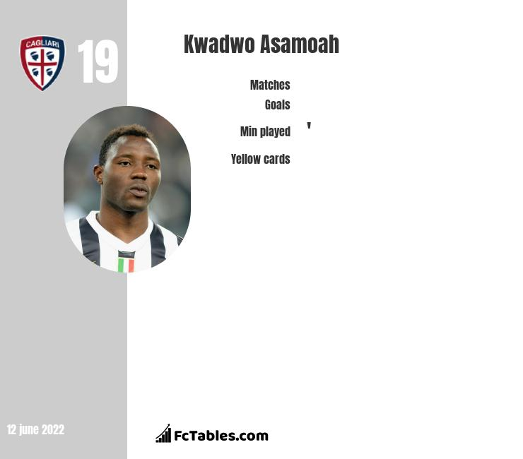 Kwadwo Asamoah infographic statistics for Inter