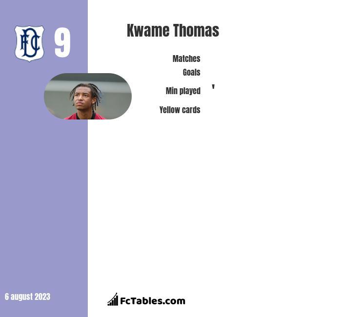 Kwame Thomas infographic