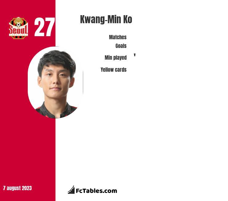 Kwang-Min Ko infographic