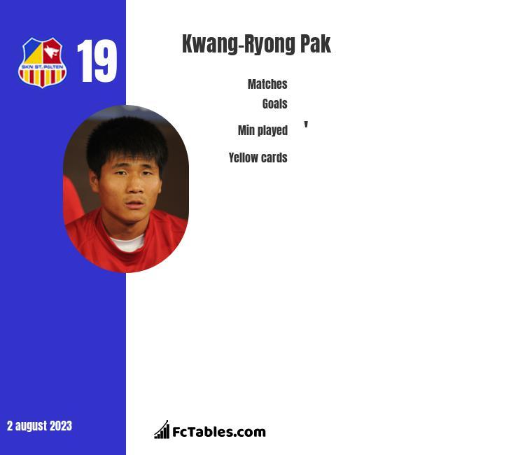 Kwang-Ryong Pak infographic