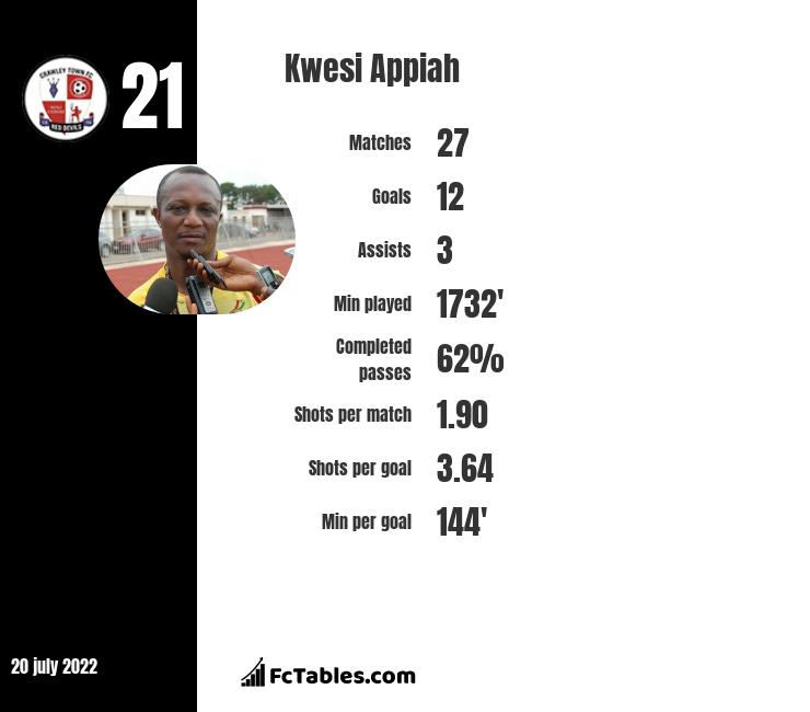 Kwesi Appiah infographic