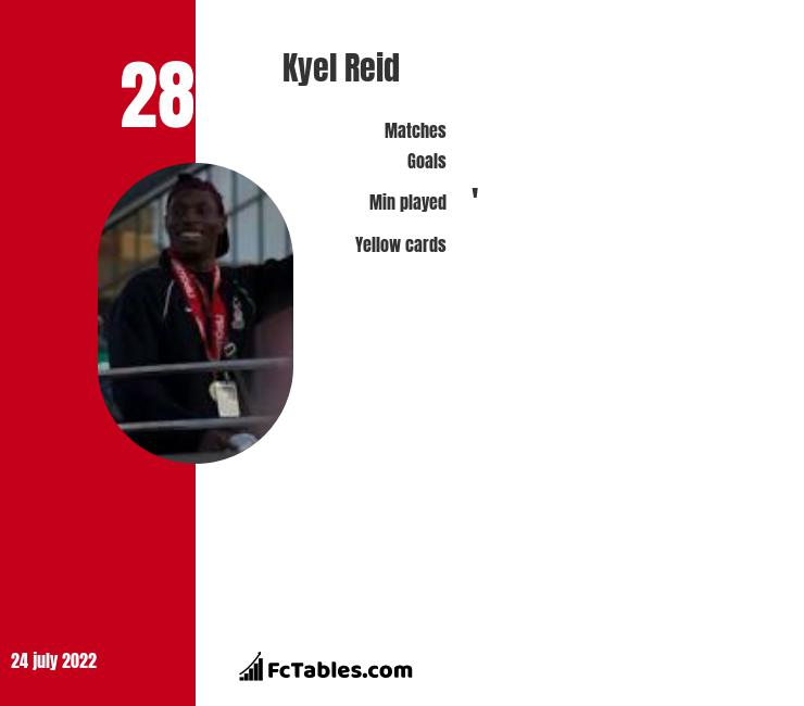 Kyel Reid infographic statistics for Sutton United