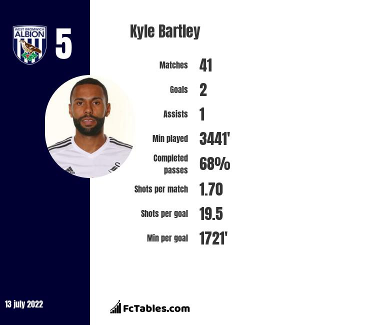 Kyle Bartley infographic statistics for West Bromwich Albion