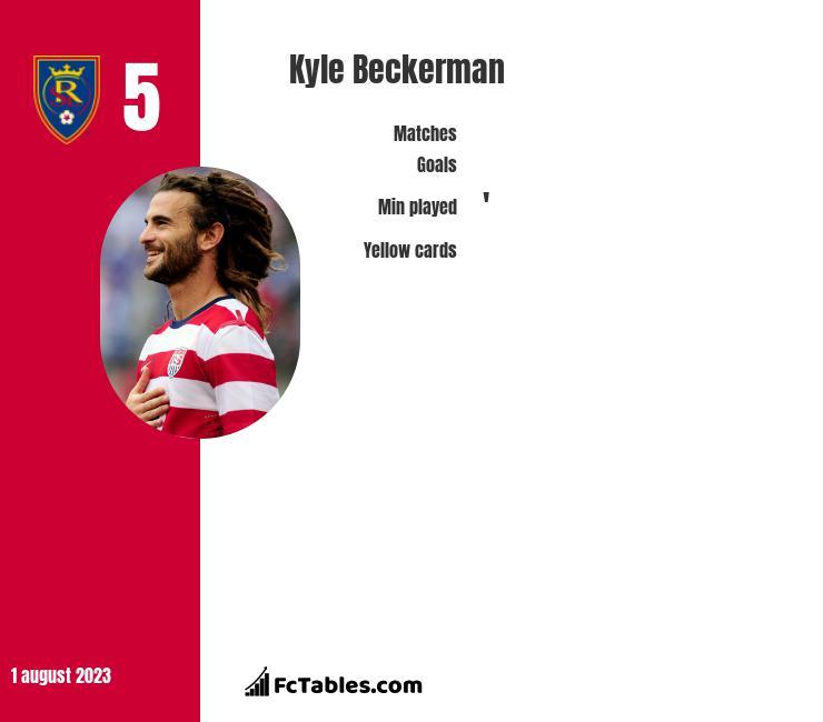 Kyle Beckerman infographic