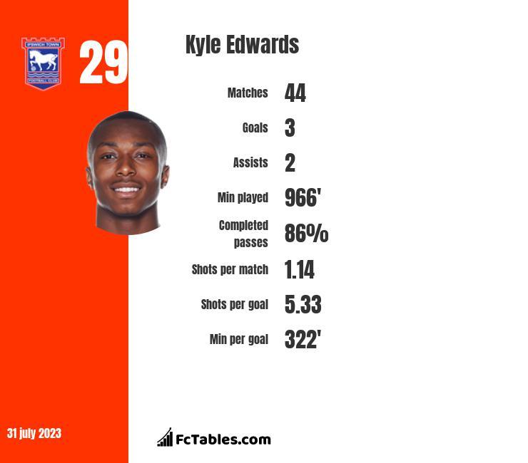 Kyle Edwards infographic