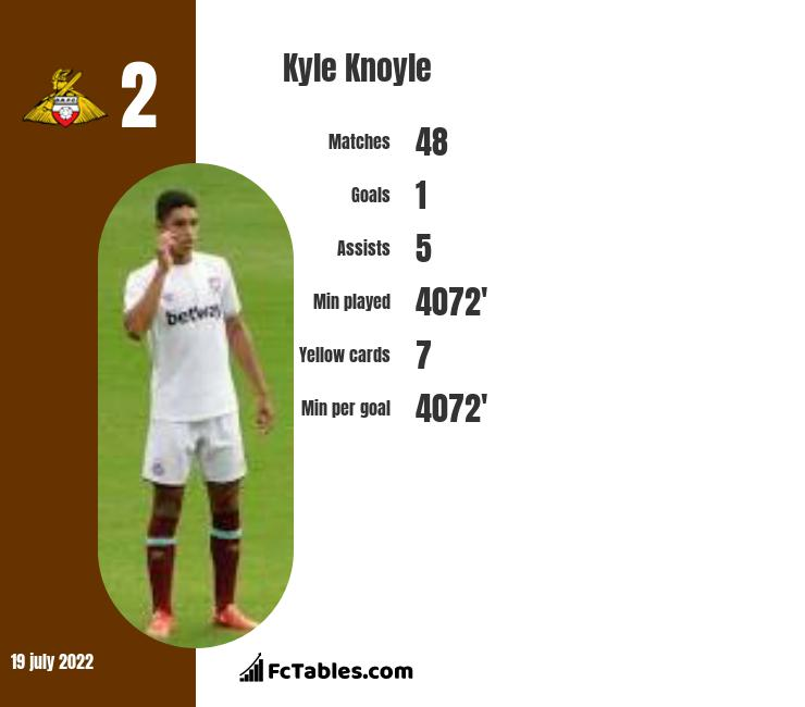 Kyle Knoyle infographic