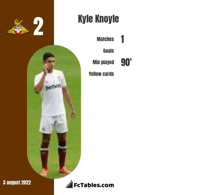 Kyle Knoyle infographic statistics for Cambridge United