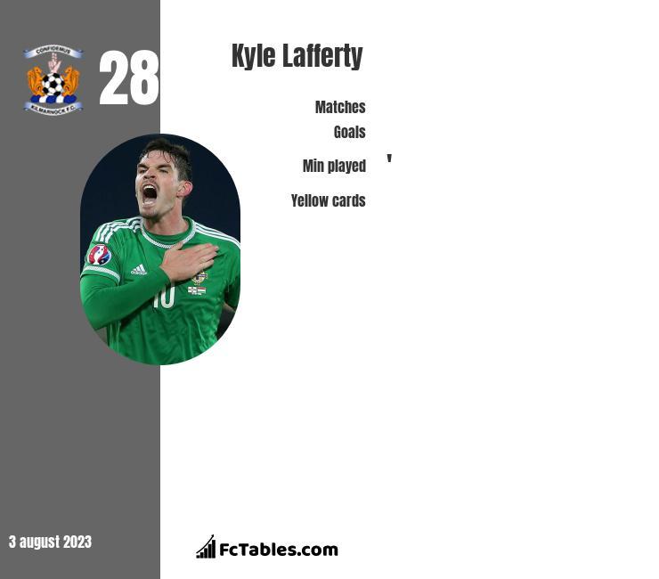 Kyle Lafferty infographic
