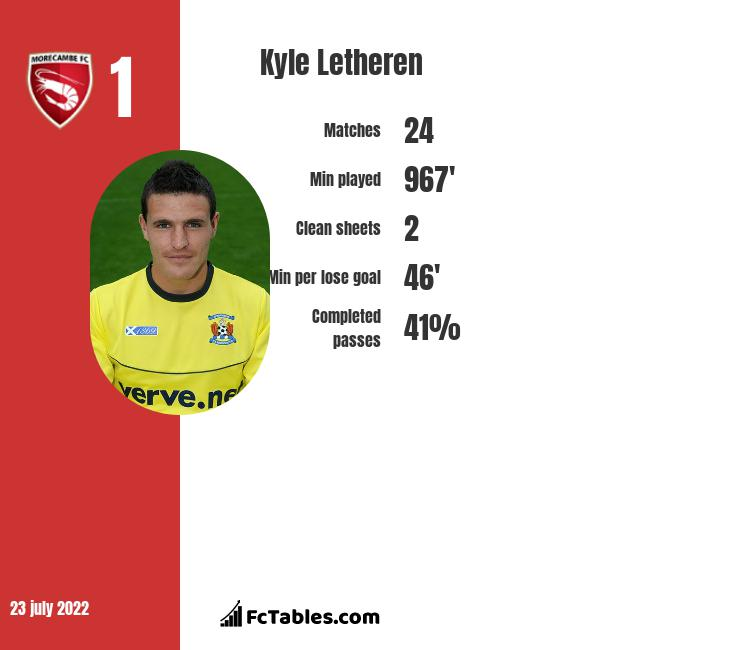 Kyle Letheren infographic