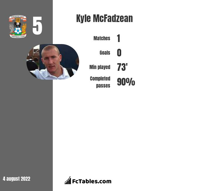 Kyle McFadzean infographic statistics for Coventry