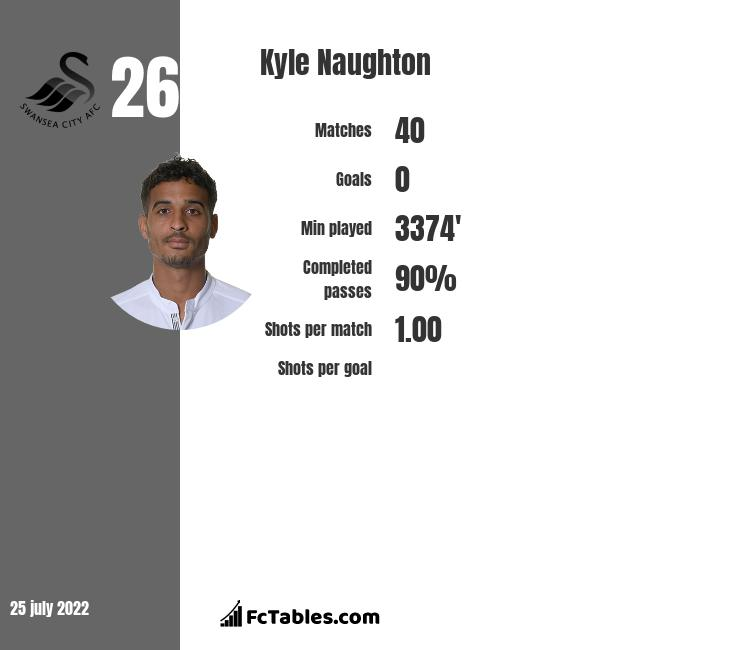 Kyle Naughton infographic statistics for Swansea