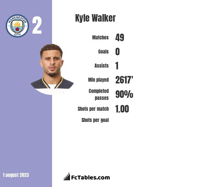Kyle Walker stats