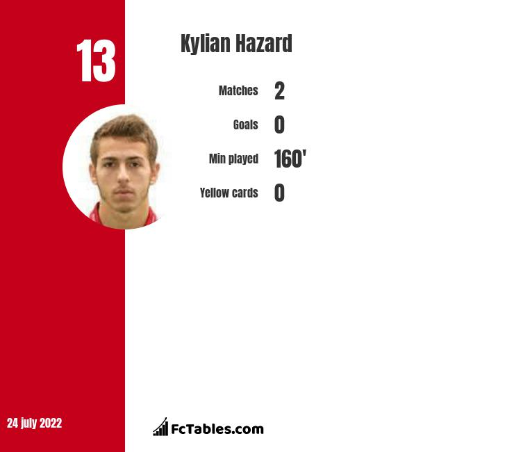 Kylian Hazard infographic statistics for Cercle Bruges