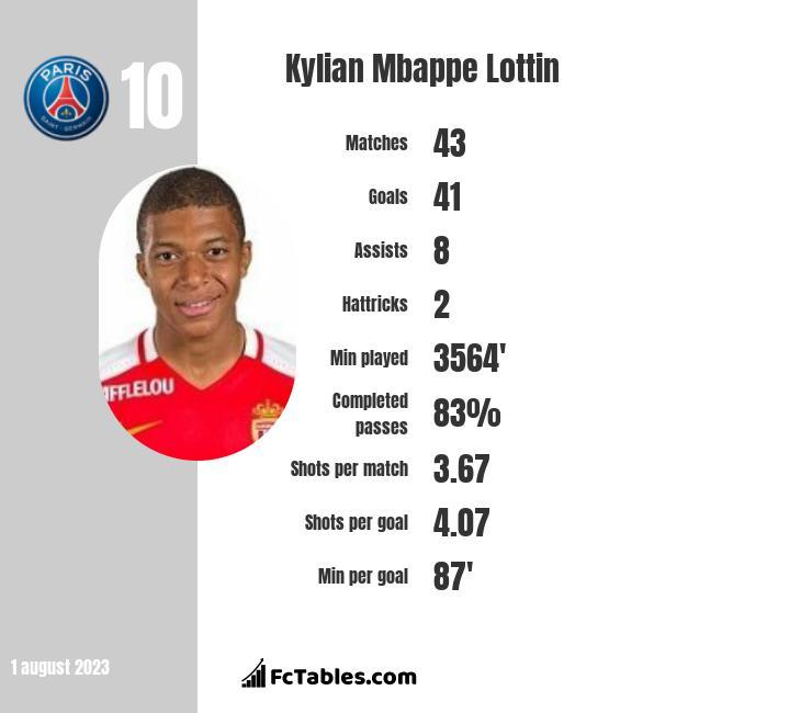 Kylian Mbappe Lottin infographic