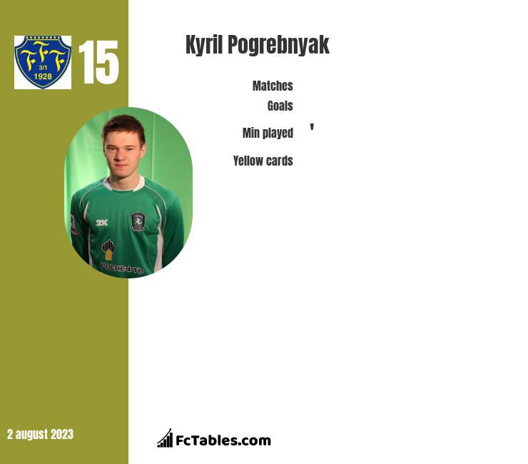 Kyril Pogrebnyak infographic
